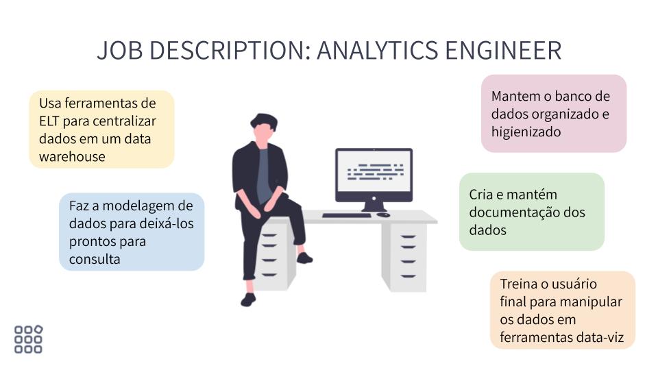 Engenharia de Analytics: A nova posição na área de dados